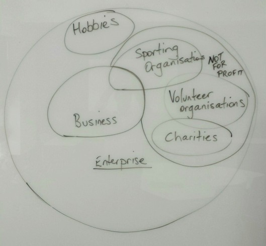 Enterprise Business etc Venn Diagram