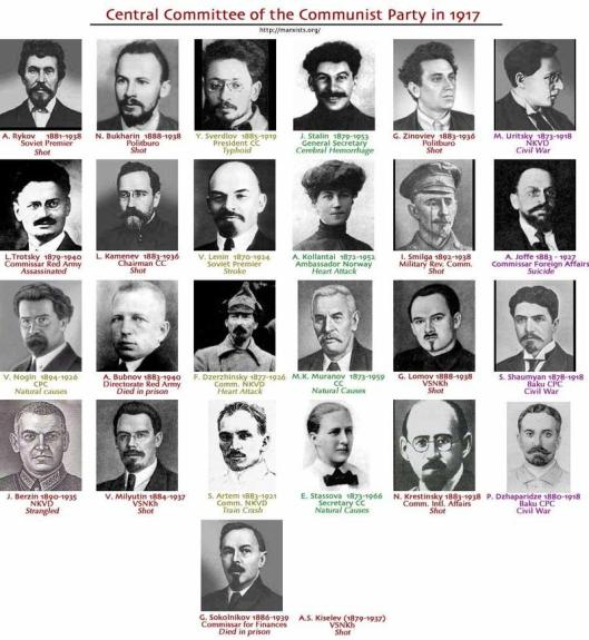 central_committee of Communist Party - deaths