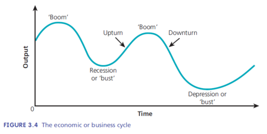 economic cycle and enviroment essay Essay and coursework writing service by experienced and highly qualified writers  economic business enviroment  economic growth, business cycle, balance of .