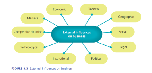 external influences on business